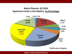 Q2 Apts in Pipeline